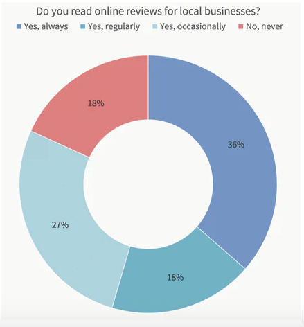 Review Pie Chart